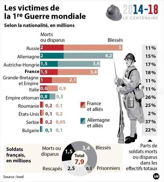 tristes statistiques