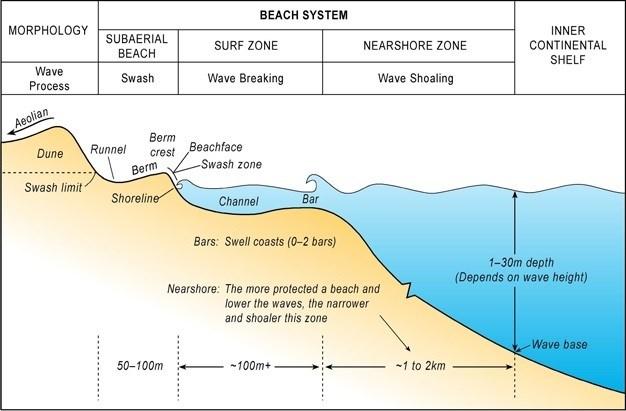 Beach System
