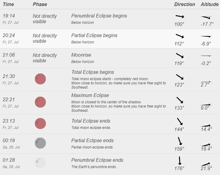 Eclipse - planning
