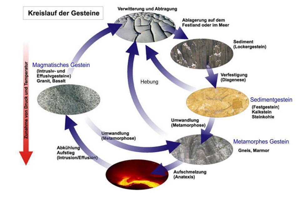 Gesteinskreislauf
