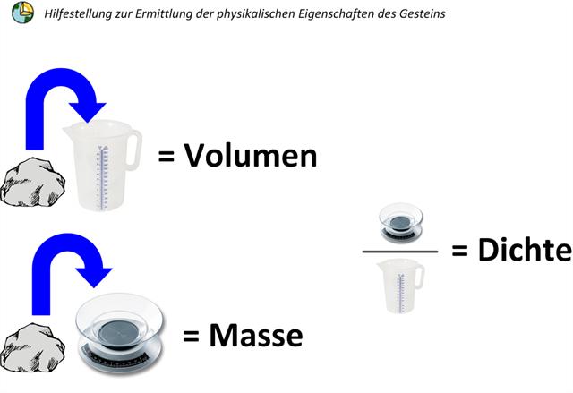 dichte ist masse durch volumen