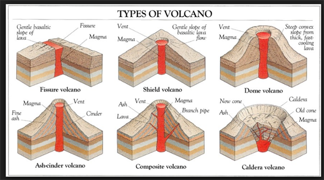 Diagram of fissure volcano basic guide wiring diagram gc70kw6 a volcano out here earthcache in arizona united states rh geocaching com shield volcano diagram ccuart Choice Image