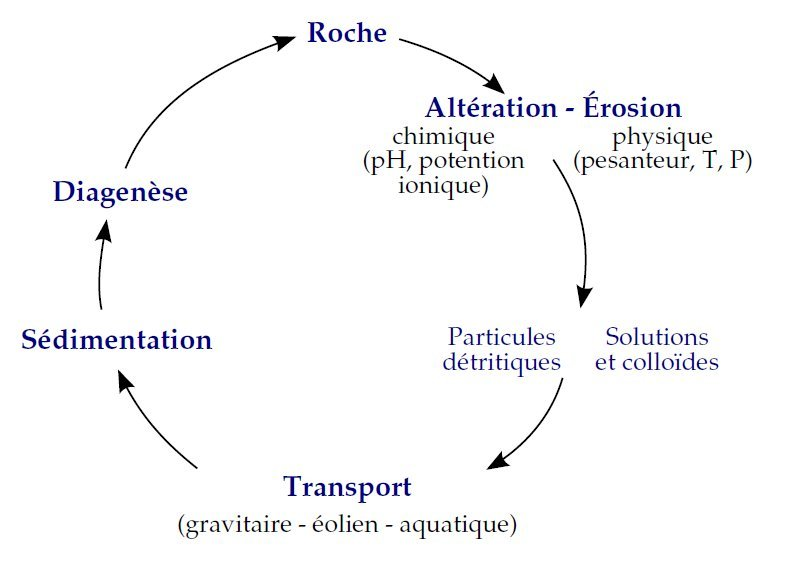 Cycle sédimentaire