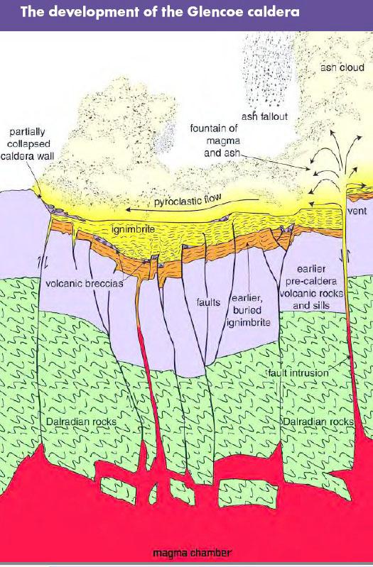 Glencoe caldera