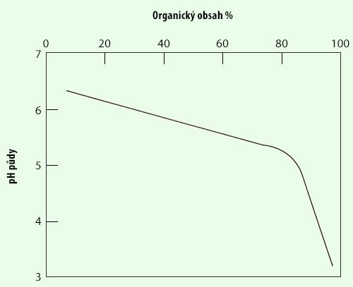 Graf pH v závislosti na organicismu okolí