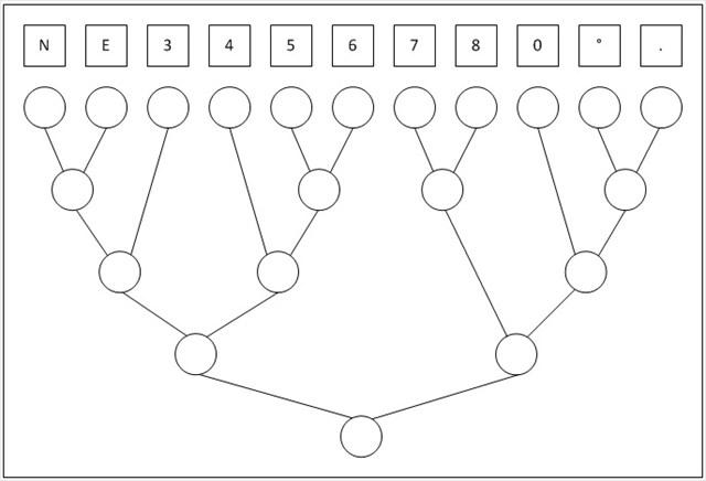 Koordinaten-Baum