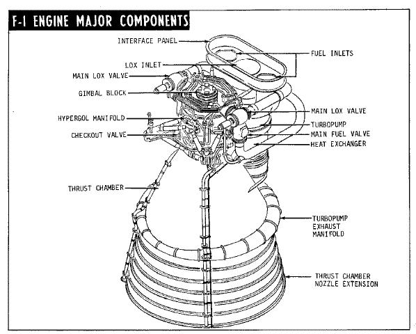 Gc41b4 F 1 Rocket Engine At The Cosmosphere Virtual Cache