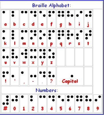 Braille+Alphabet+Chart Braille Bug braille alphabet.png Braille Bug ...