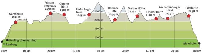 Höhenprofil Berliner Höhenweg, Zillertaler Runde