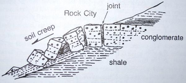 Formation of a Rock City.