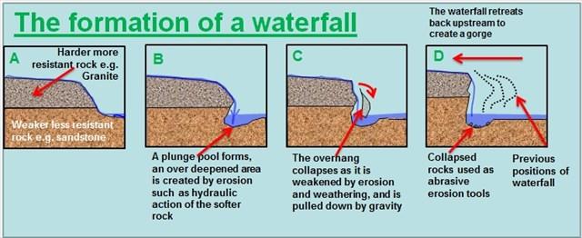 Nastanak vodopada