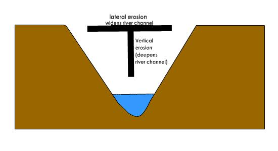 attrition erosion rivers