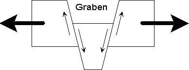 Graben diagram