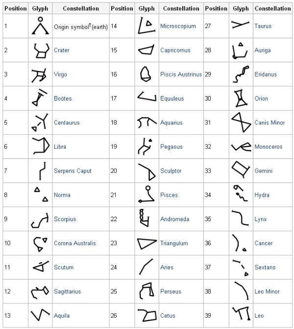 List Of Synonyms And Antonyms Of The Word Stargate Symbols