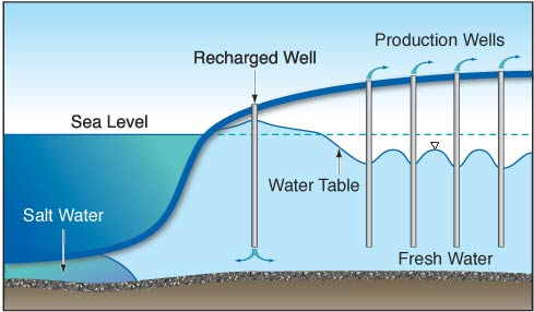 Artesian Well Diagram