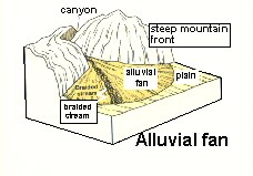 alluvial fan diagram - 28 images - alluvial diagram data ...