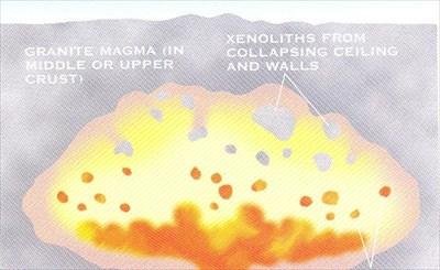 chambre magmatique