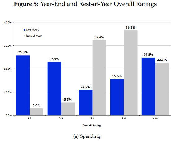 EOY IT Quality Ratings vs Rest of Year Quality Ratings