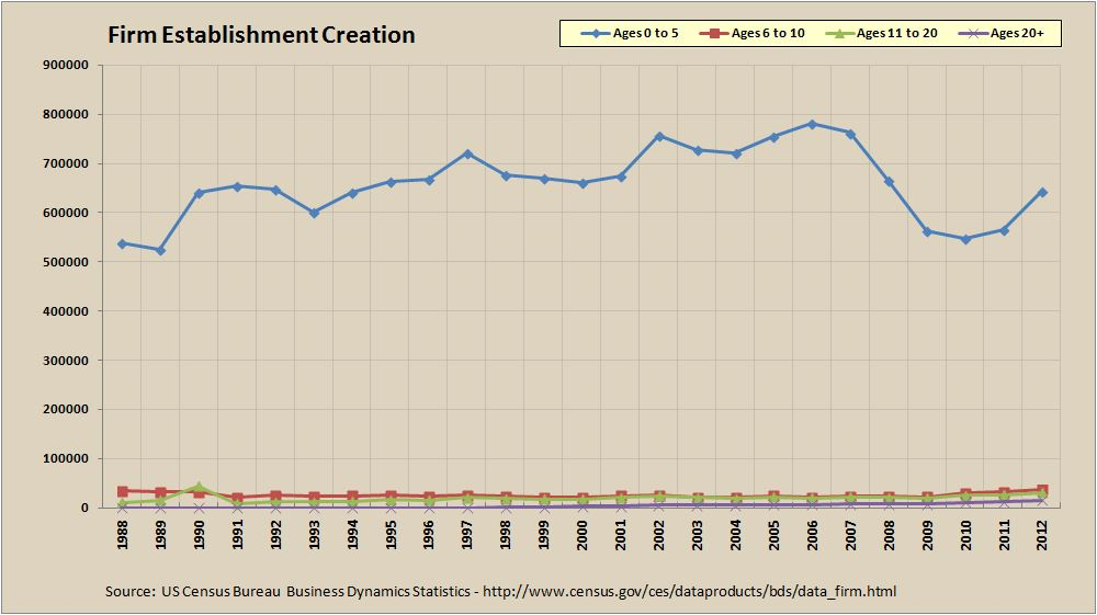 Firm Establishment Creation by Age - 1988 to 2012