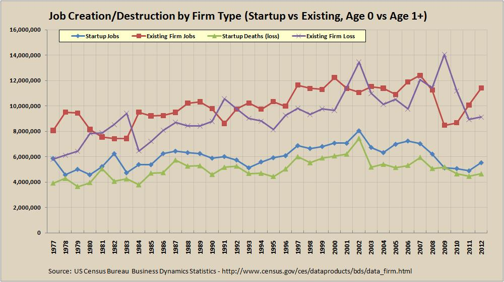 Job Creation/Destruction for Startups vs Existing Firms - 1977 to 2012