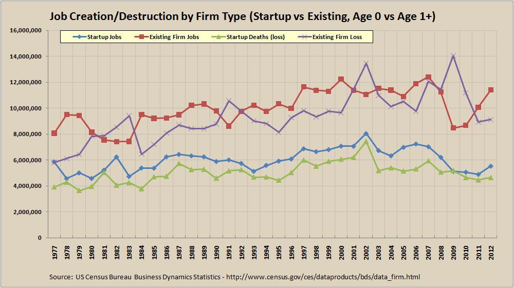 Job Creation/Destruction for Startups vs Existing Firms - 1977 to 2012