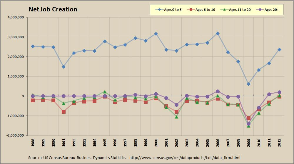 Net Job Creation by Firm Age - 1988 to 2012