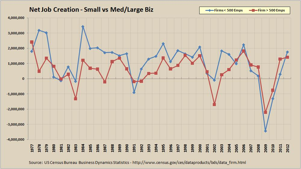 Net Job Creation - Small vs Med/Large Biz - 1977 to 2012 - BDS