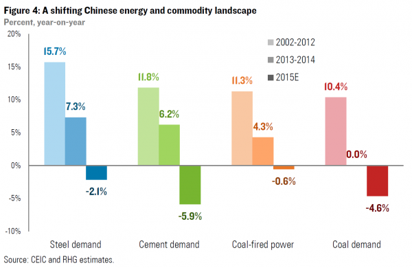 shift in China's energy and commodity landscape, 2002 to 2015