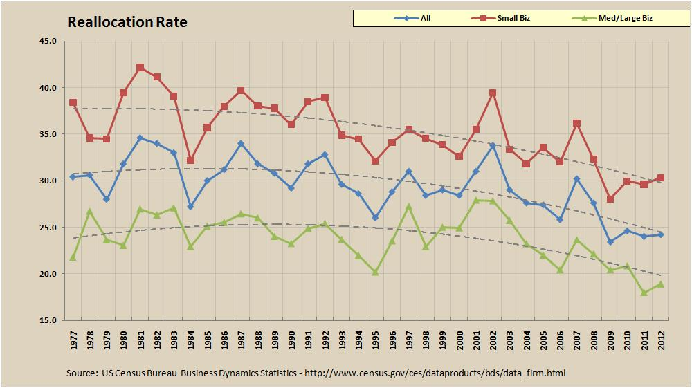 Job Reallaction Rate - 1977 to 2012 - Small, Med/Large, and All Businesses