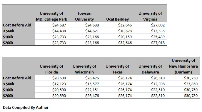 Sample of 9 state colleges with and without various levels of aid