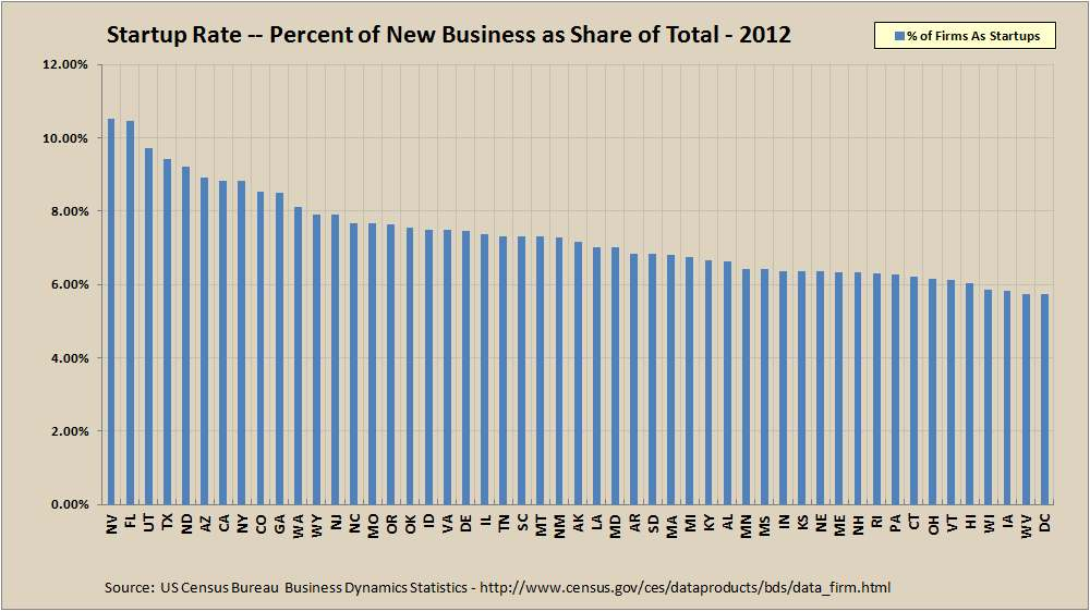 Startups as Percent of Total Firms by State - 2012 - BDS