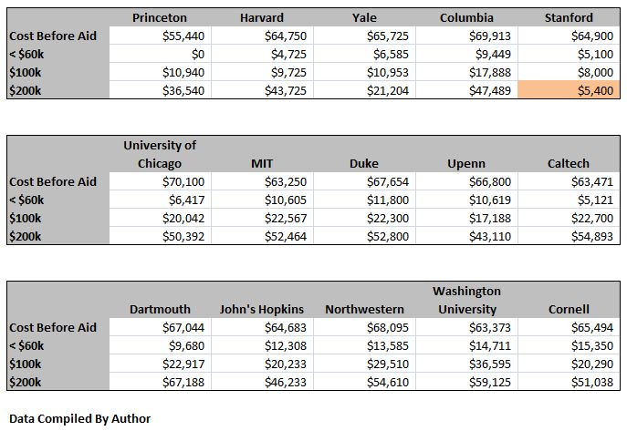 Costs with and without various levels of aid at top 15 colleges in America
