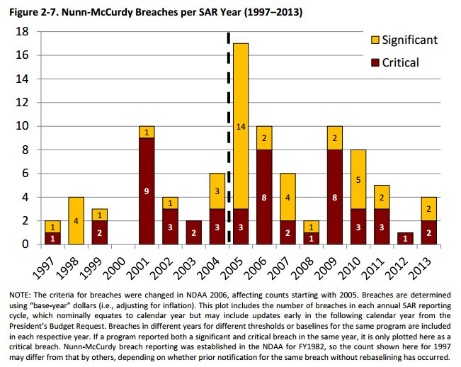 DoD Nunn-McCurdy Numbers from 2014 Performance Report