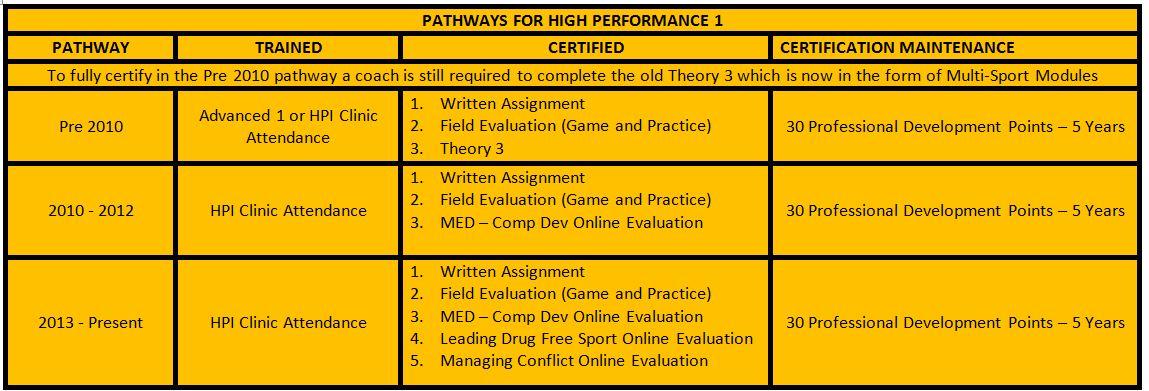 HP1 pathways