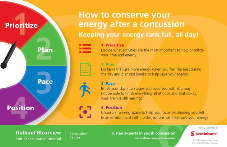 Concussion Infographics_POSTCARDS_Energy_Final