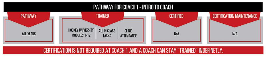 nccp_pathway_for_coach_e