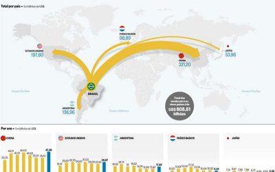 Exportação do Brasil para 5 principais importadores cresce 23%