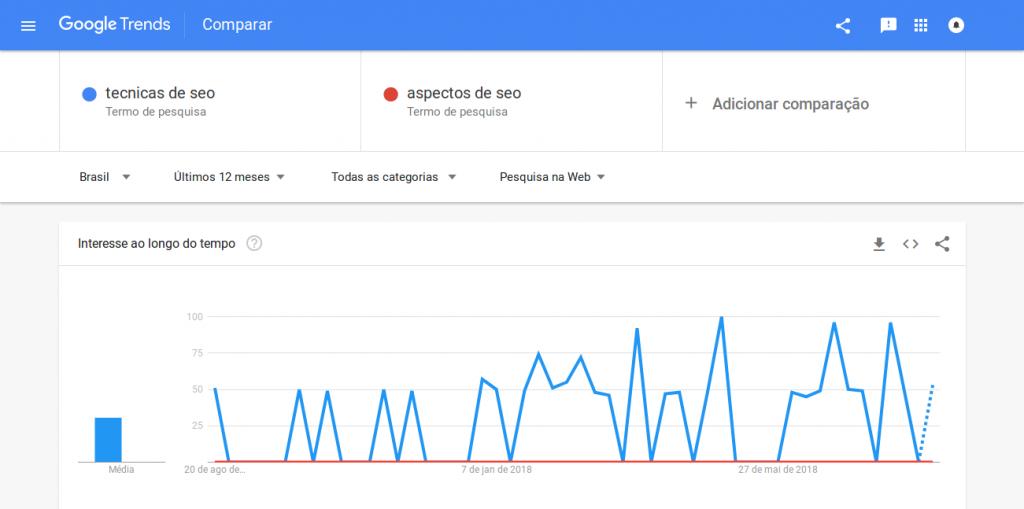 Comparação entre termos Google Trends - Uma das técnicas de SEO para palavras-chave