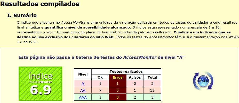 Access monitor exibindo a nota 6.9 para um site de acordo com as diretrizes de acessibilidade 1.0