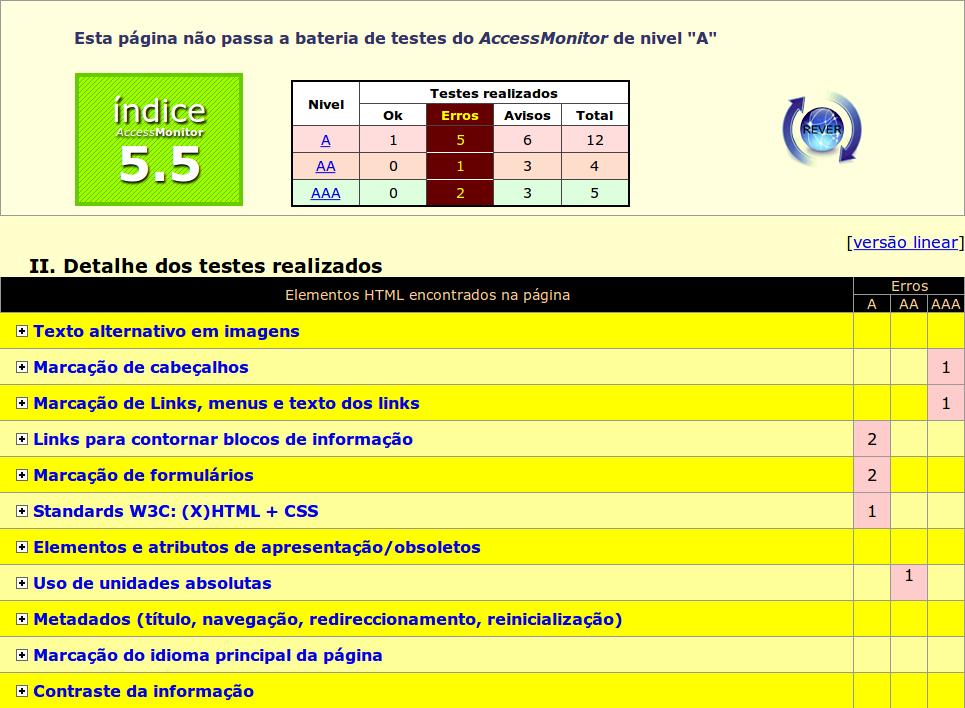 Página do Access Monitor mostrando a nota 5.5 para um dado site de acordo com as diretrizes de acessibilidade 2.0.
