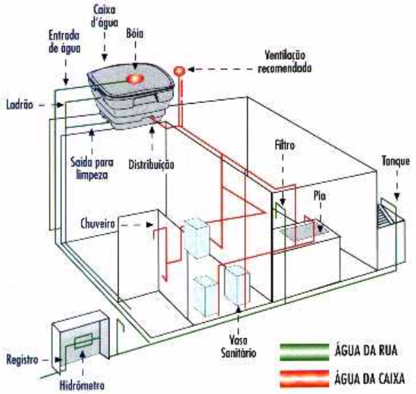 Por onde passam as tubulações da instalação hidráulica?