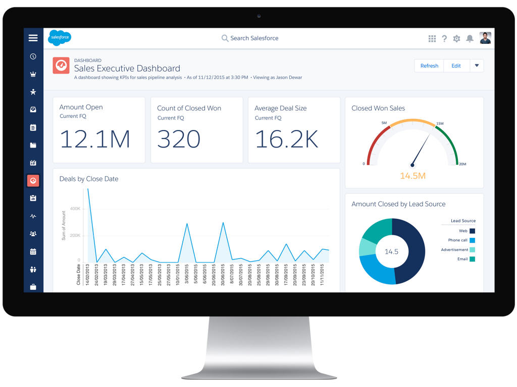 Salesforce's CRM Dashboard