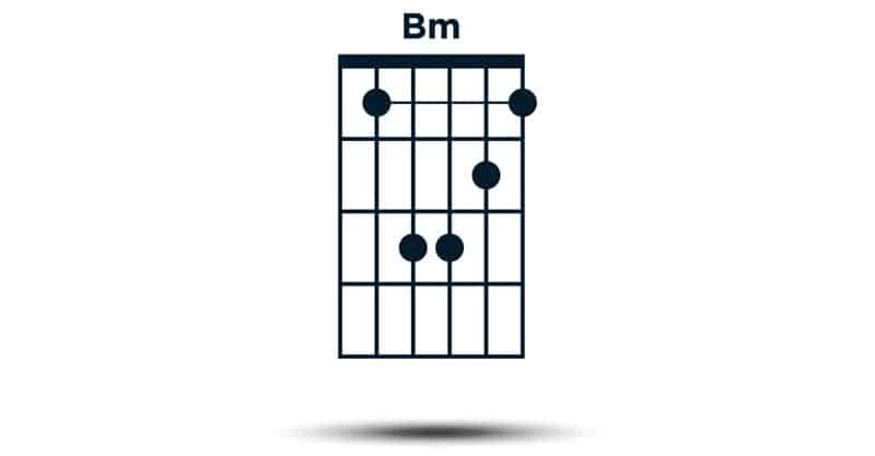 Playing Bm As A Barre Chord