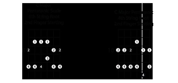 C major pentatonic scale shapes