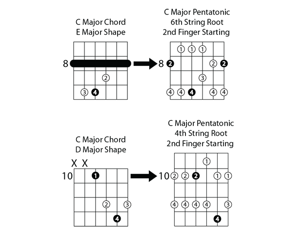 C major pentatonic scales with chord shapes