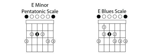 The blues guitar scale shape blues guitar lessons - Open e scales ...