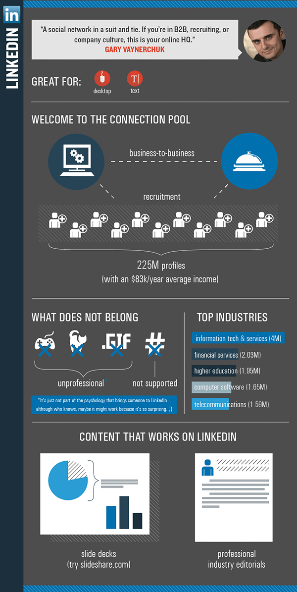 Infographic: What type of content works on LinkedIn?