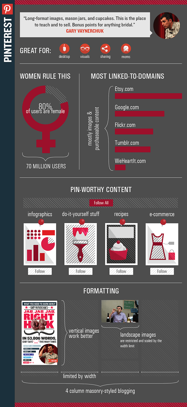 Infographic: How to Sell on Pinterest
