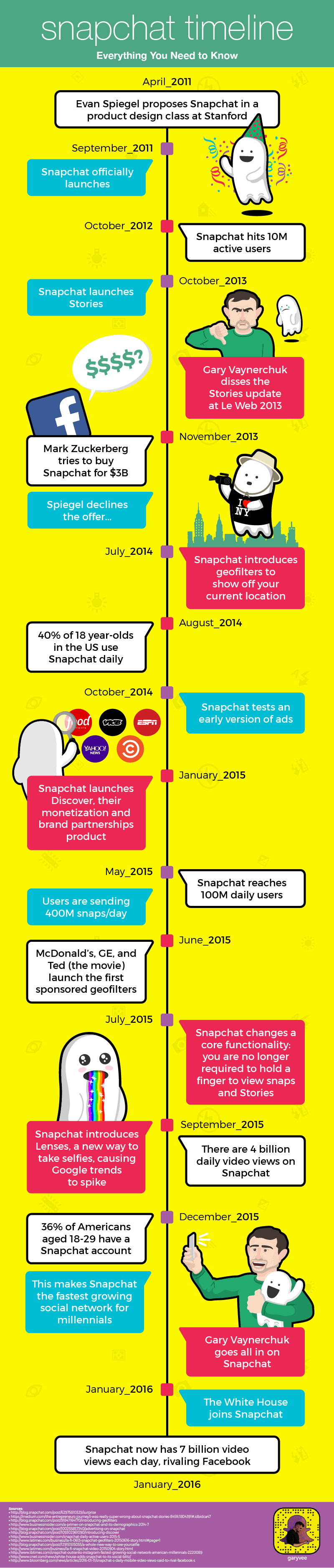 the snap generation a guide to snapchat s history
