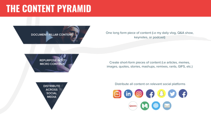 Image result for Gary's content pyramid